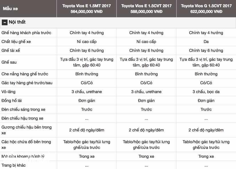 Đánh giá xe Vios 2017 về thông số kỹ thuật, thiết kế nội ngoại thất và vận hành
