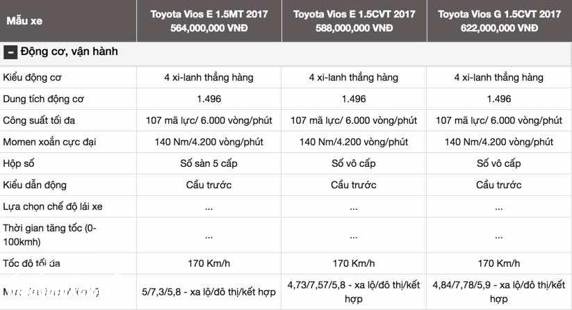 Đánh giá Vios 2017 về trang bị động cơ và an toàn