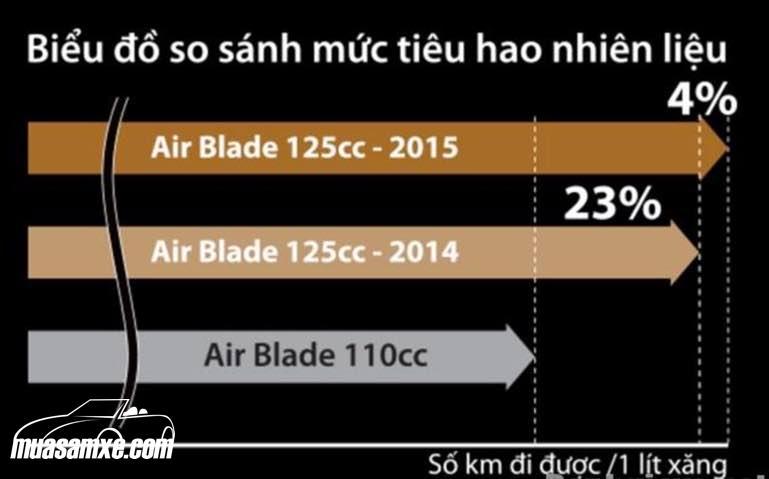 Đánh giá mức độ hao xăng và trang bị an toàn trên Honda Airblade 2017
